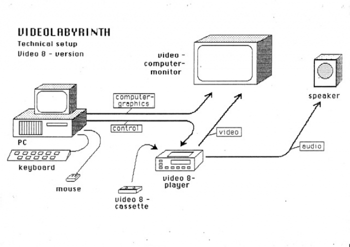 echnischer Aufbau VIDEOLABYRINTH 1988 (© Grafik: Martin Potthoff)